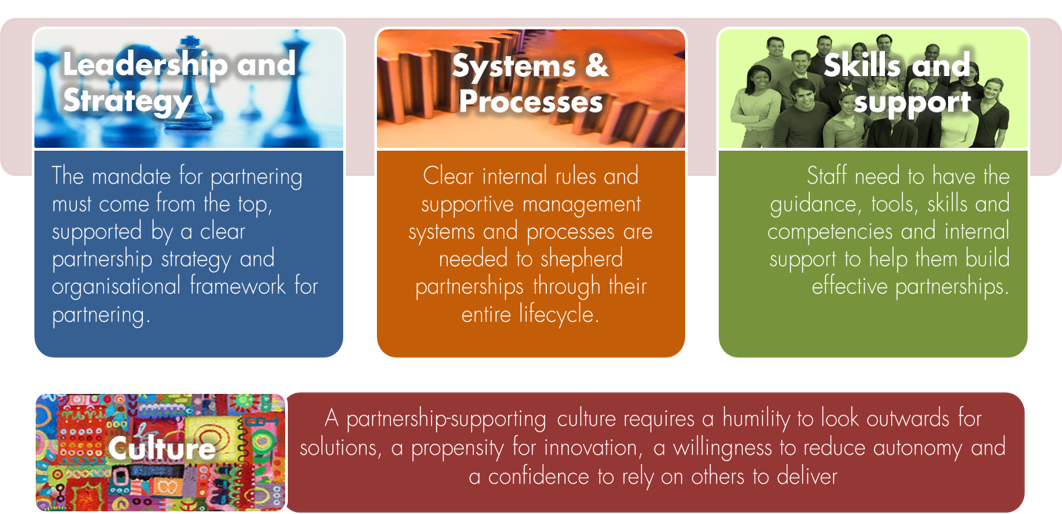 'Fit for Partnering' assessment: understanding your institutional readiness to partner