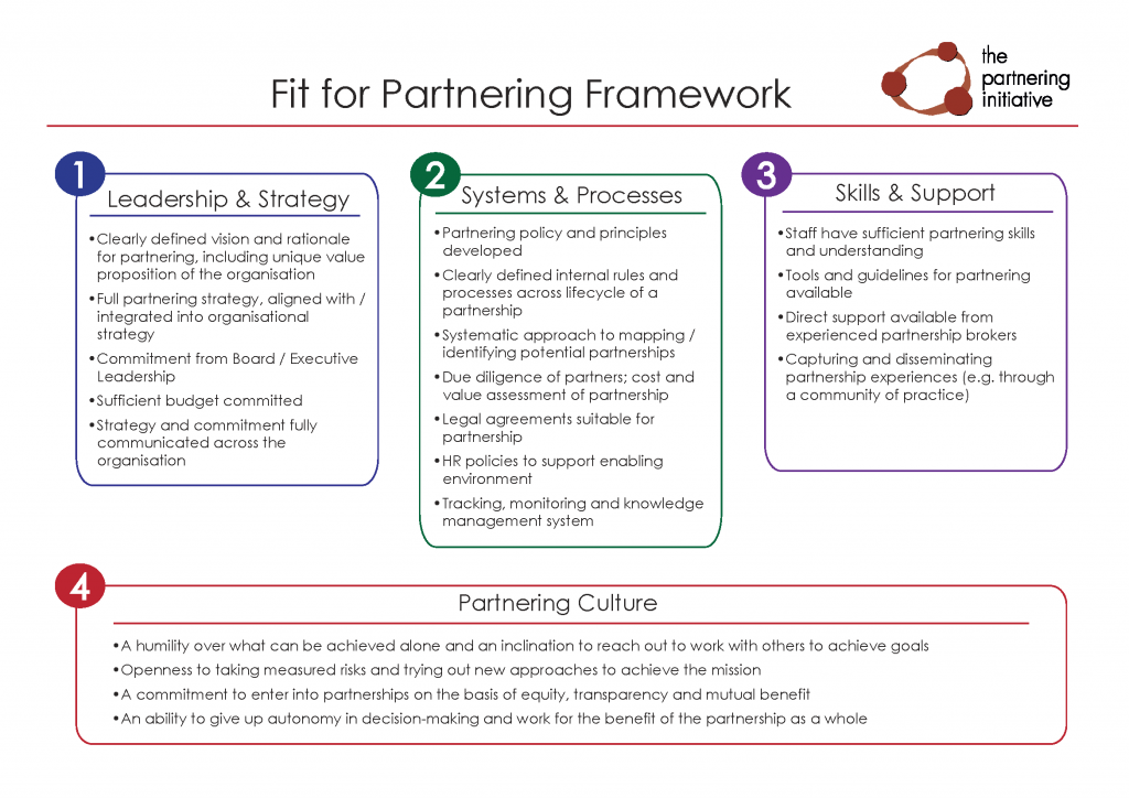 question set on partnering to build The 12 step checklist for a successful business partnership to build such a partnership the first question you with what others have set out in.