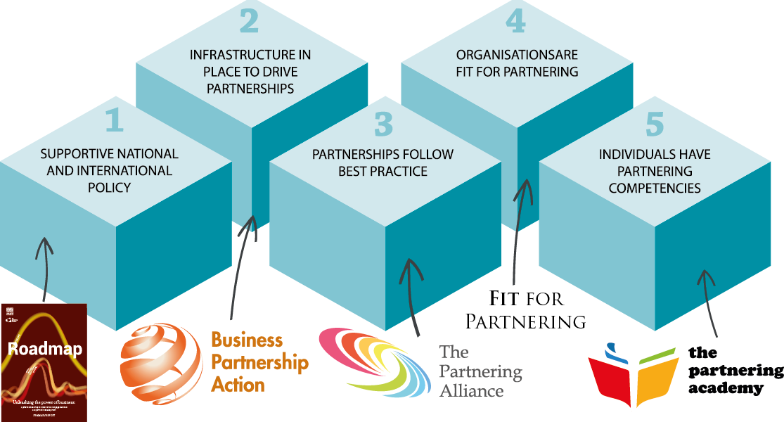 Driving  partnerships for the Global Goals: A framework for action