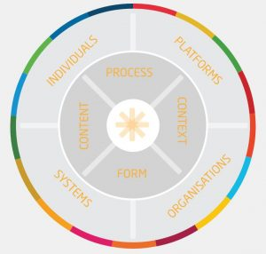 Collaboration wheel PEP