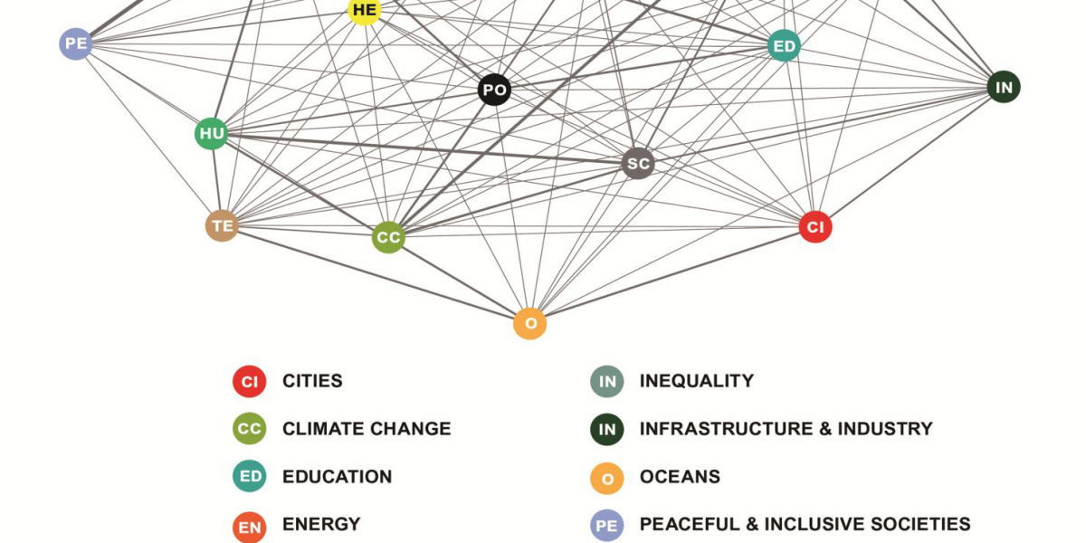 The Global Goals, Systems Thinking, and Innovative Partnerships