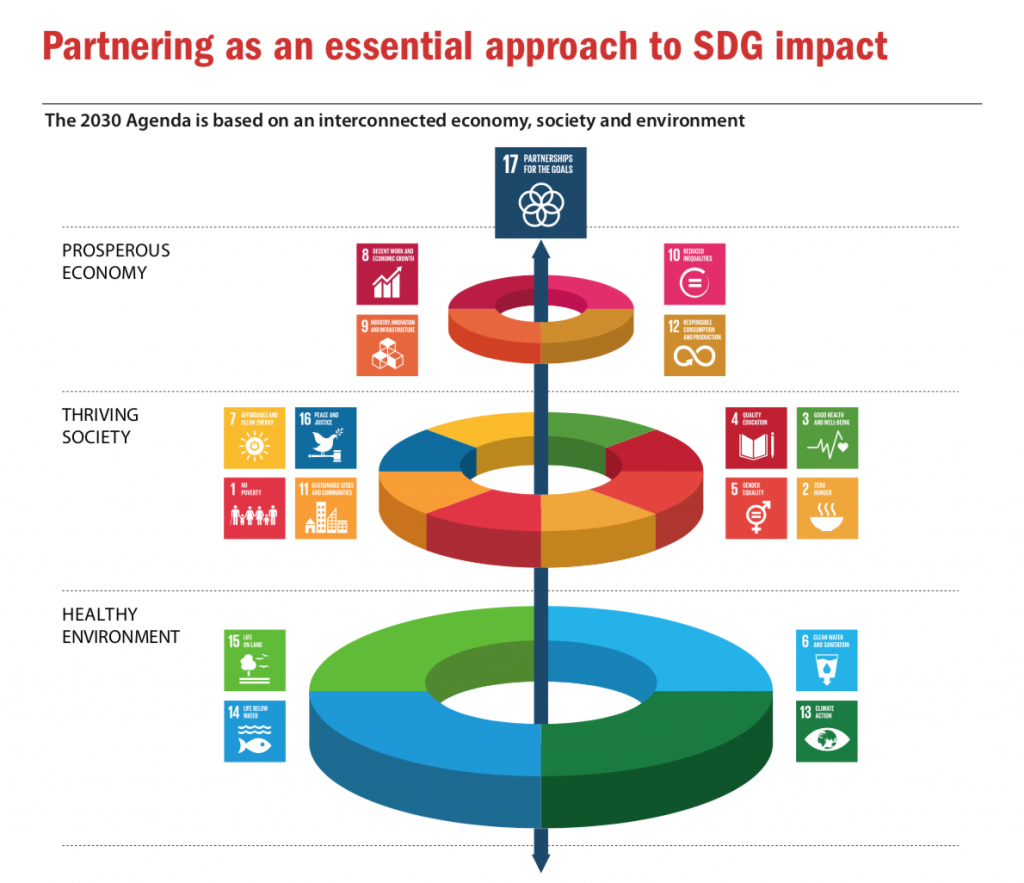 Partnering an essential approach to SDGs